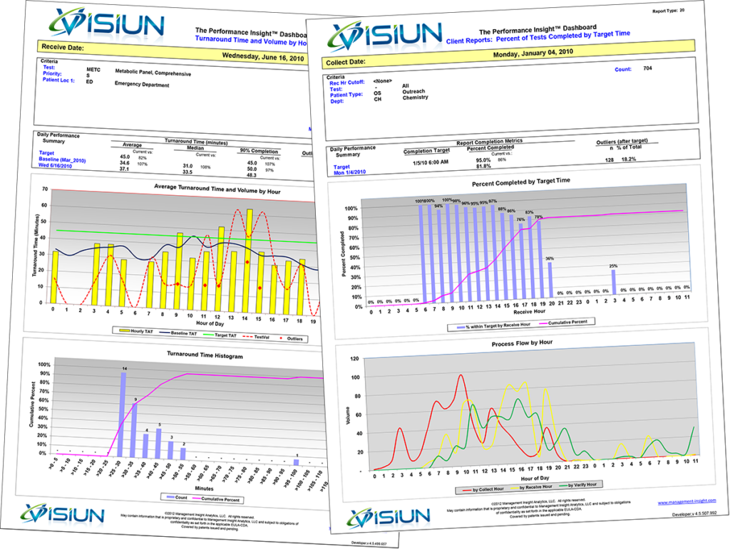 Visiun is the leading provider of performance analytics to the laboratory industry.
